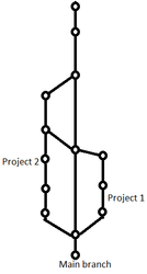 really simple branching.png