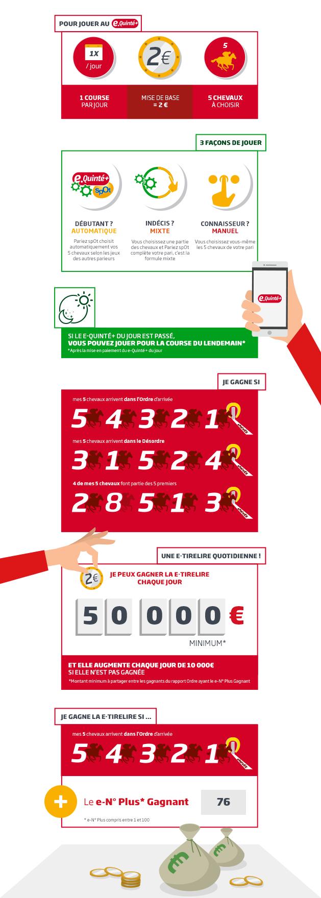 infographie e-quinte PMU