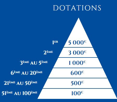 Dotations