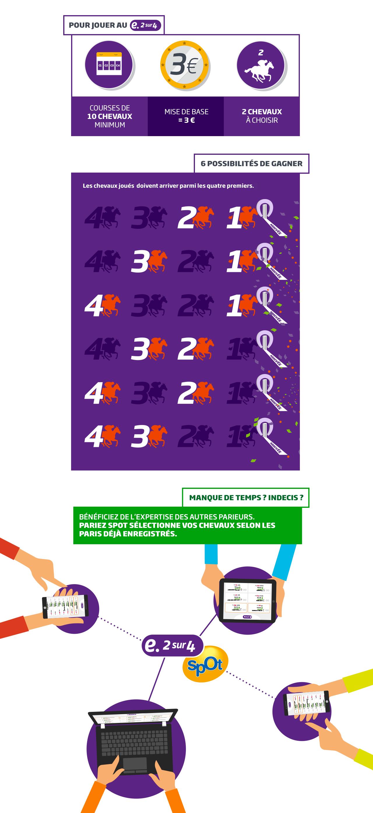 infographie e-2sur4 PMU