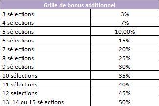 grille % bonus