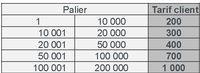 grille tarifaire transfert compte bancaire Ecobank vers le compte Orange Money et du compte Orange Money vers le compte Ecobank.JPG