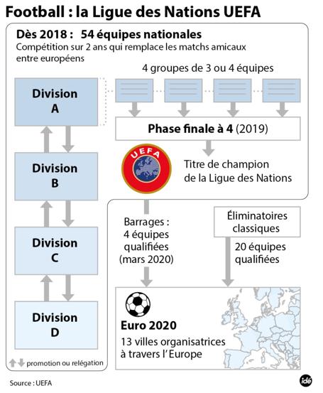 Uefa Calendrier 2020.La Ligue Des Nations Avec Reponse S