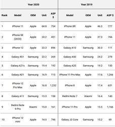 Top-Best-Selling-Smartphones-2020.jpg
