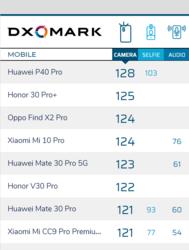 1-dxomark-camera-principala.png