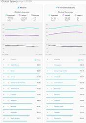 SpeedTest-Top-10-Aprilie-2020.jpg