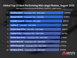 AnTuTu-Mid-Range-August-2020.png