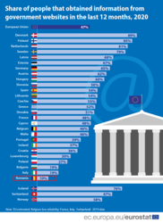 EU-persons-that-obtained-information-from-government-websites.png