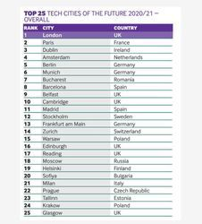 Tech-Cities-of-the-Future.jpg
