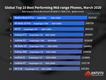 AnTuTu-Top10-Mid-Range-Martie-2020..png