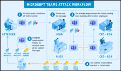Microsoft-Teams-Attack.PNG