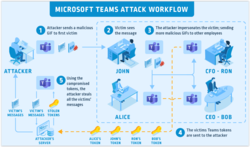 Microsoft-Teams-Attack.PNG
