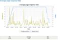 main_graphs_average_page_response_time.PNG